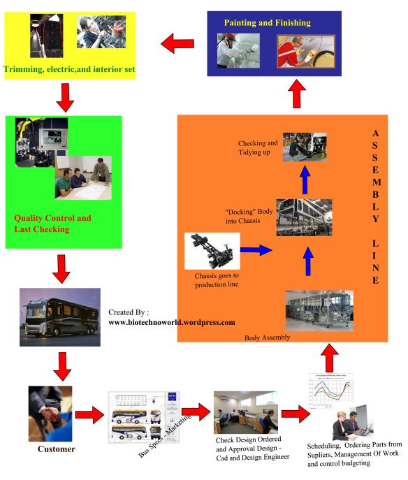 bus-manufacturing